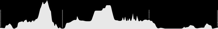 Cumberland Elevation Profile